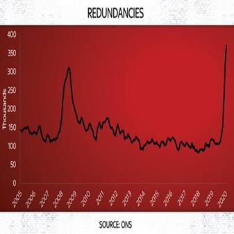 increase in redundancies 2020